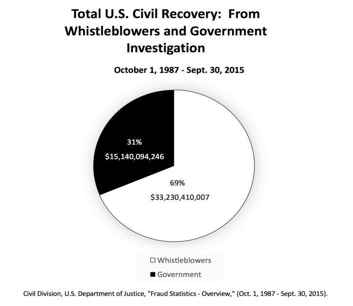 Pie-Chart-Showing-US-Dollars-Recovered-From-Whistleblowers-vs-Government-Investigation