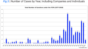 Number-of-Cases-by-Year-Whistleblower