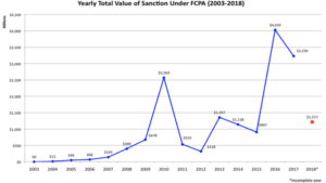Value-of-Sanctions-by-Year-2003-2018