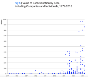 Value-Each-Sanction-by-Year-Including-Companies-and-Individuals-1977-2018