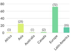 International-Cases-by-Region
