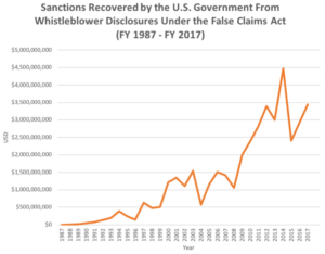 Chart-Sanctions-recovered-by-the-US-Government-From-Whistleblower-Disclosures-Under-the-False-Claims-Act
