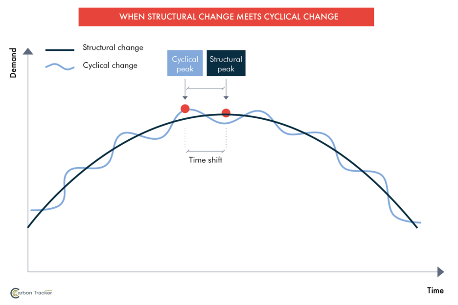 Image of diagram describing what happens when structural change meets cyclical change
