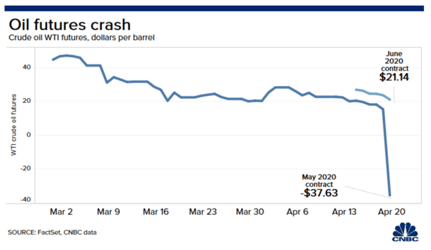 Graph of oil futures crash projection