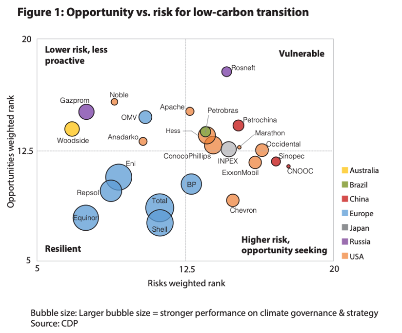 Graph of opportunity versus risk for low carbon transition of various oil and gas companies