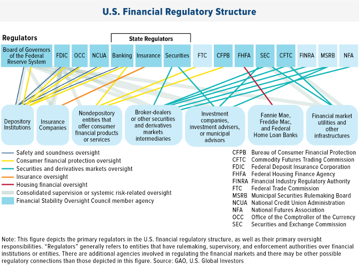 Image of U.S. Financial Regulatory Structure for SEC page