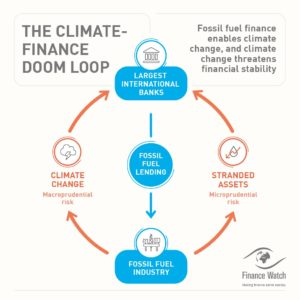 Image of Climate Finance Doom Loop