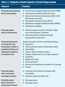 Managing Climate Risk in the Financial System